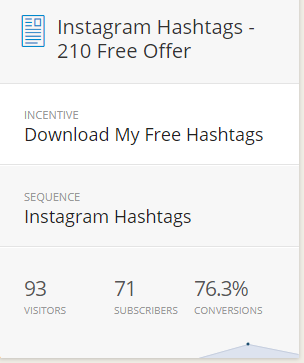 Convert kit results from Instagram hashtag question